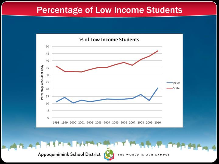 Percentage of Low Income Students