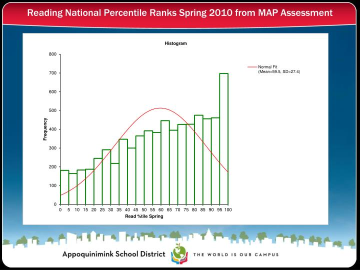 Reading National Percentile Ranks Spring 2010 from MAP Assessment