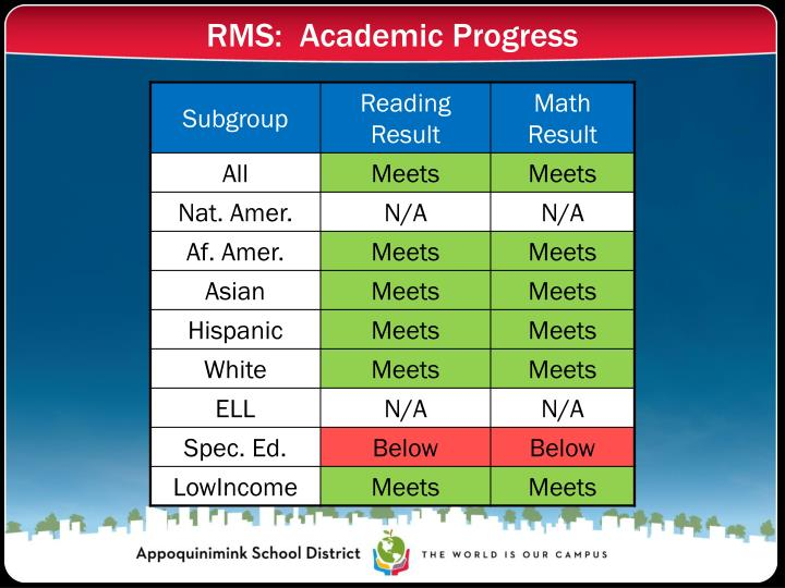 RMS:  Academic Progress