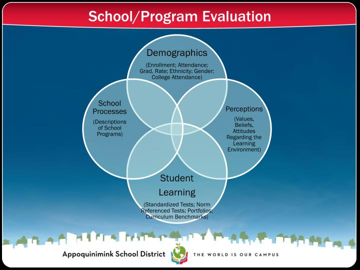 School/Program Evaluation