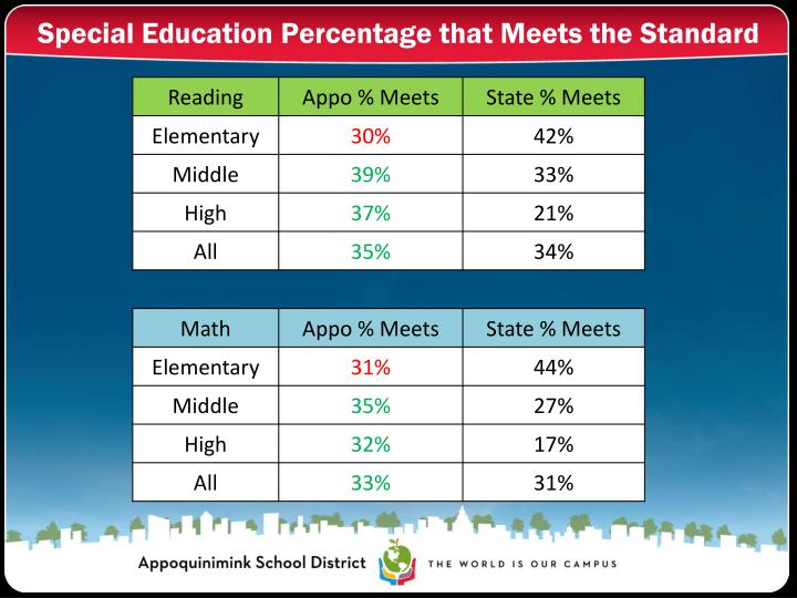 Special Education Percentage that Meets the Standard