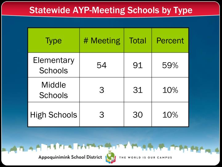 Statewide AYP-Meeting Schools by Type