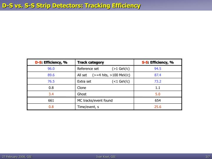 D-S vs. S-S Strip Detectors: Tracking Efficiency