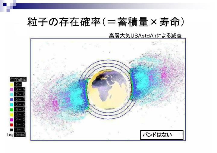 粒子の存在確率(=蓄積量