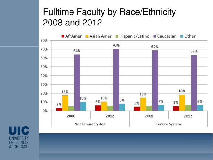 Fulltime Faculty by Race/Ethnicity