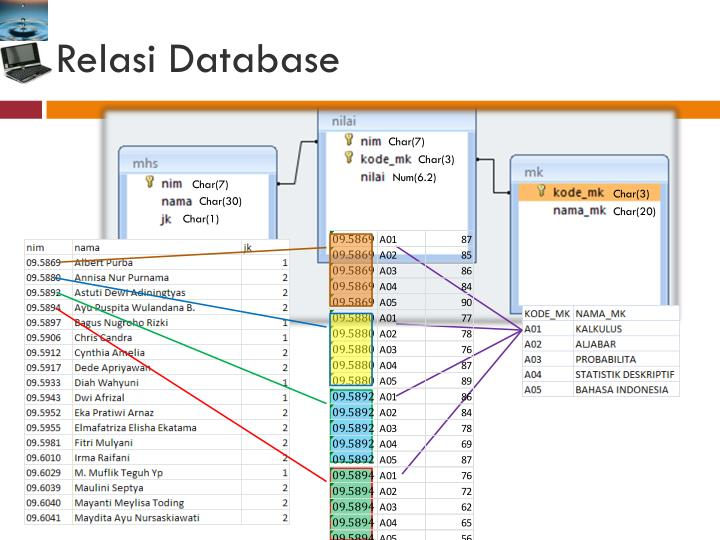 Relasi Database