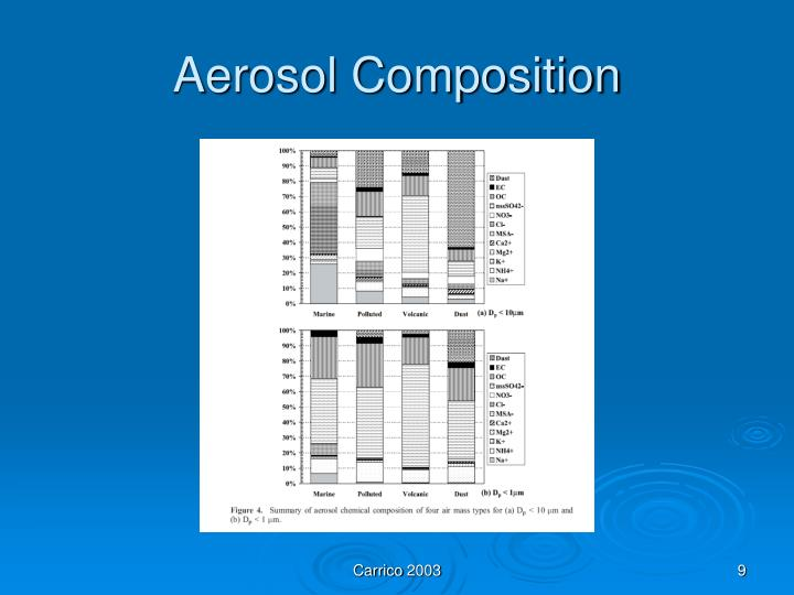 Aerosol Composition