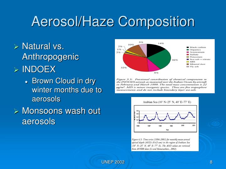 Aerosol/Haze Composition