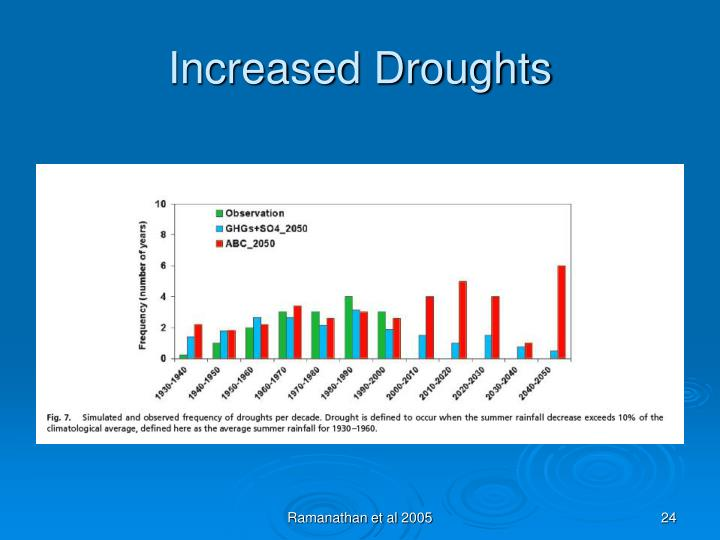 Increased Droughts