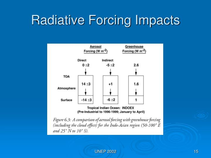 Radiative Forcing Impacts