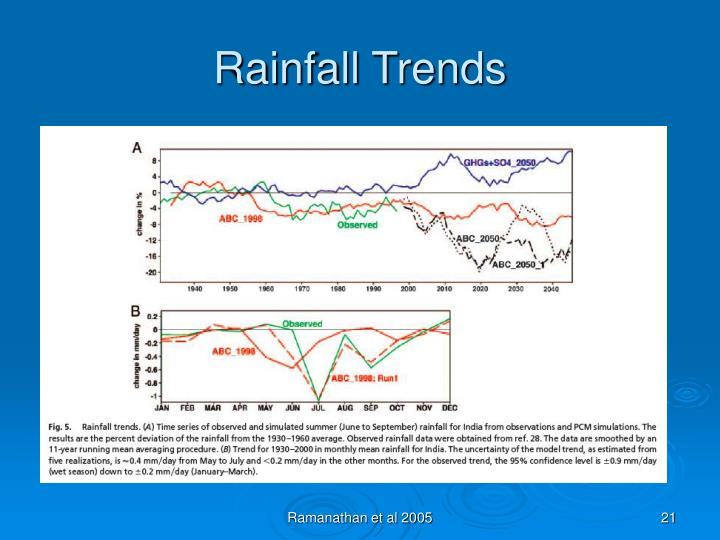 Rainfall Trends