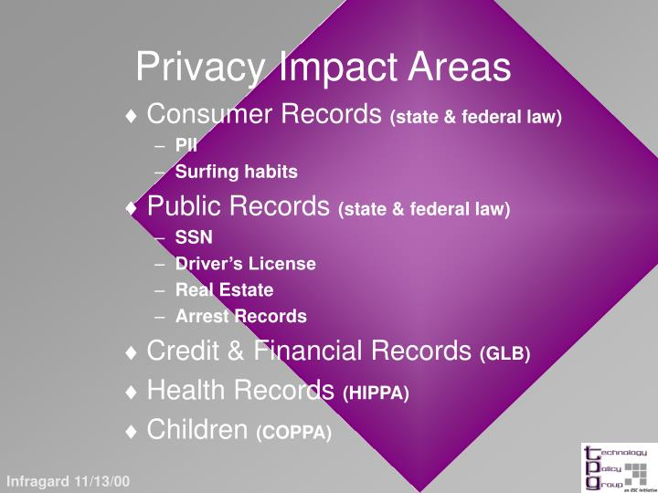 Privacy Impact Areas