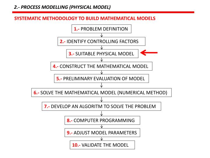 2.- PROCESS MODELLING (PHYSICAL MODEL)