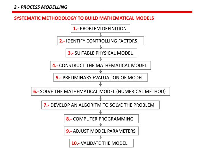 2.- PROCESS MODELLING