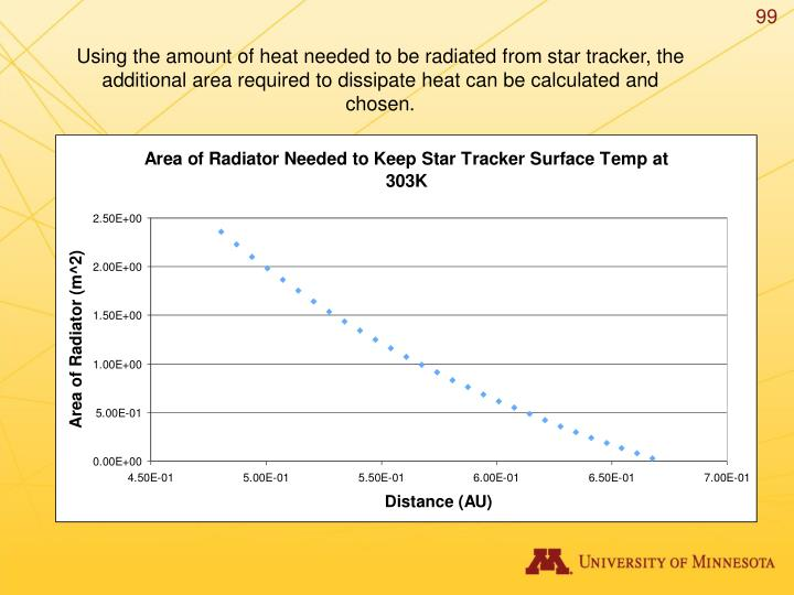 Using the amount of heat needed to be radiated from star tracker, the additional area required to dissipate heat can be calculated and chosen.