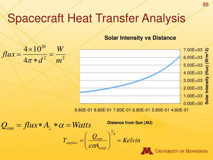 Spacecraft Heat Transfer Analysis