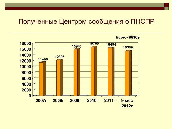 Полученные Центром сообщения о ПНСПР