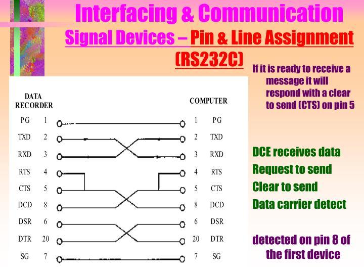 Interfacing & Communication