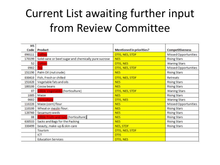 Current List awaiting further input from Review Committee