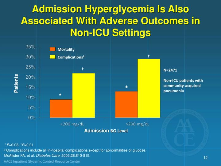 Admission Hyperglycemia Is Also Associated With Adverse Outcomes in Non-ICU Settings