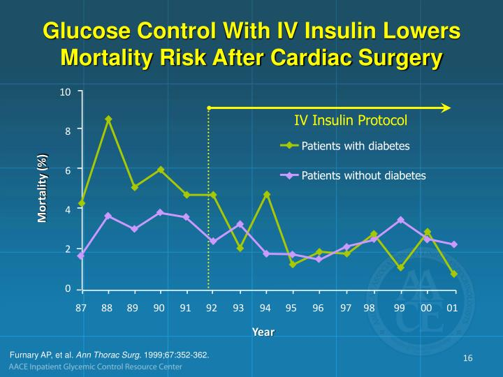 Glucose Control With IV Insulin Lowers Mortality Risk After Cardiac Surgery