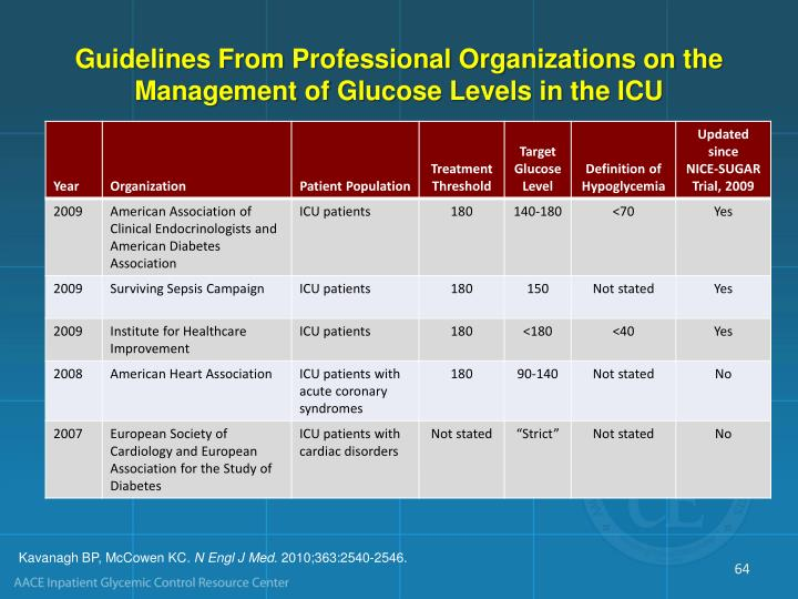 Guidelines From Professional Organizations on the Management of Glucose Levels in the ICU