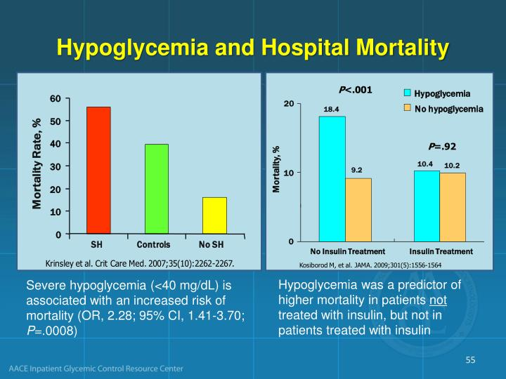 Hypoglycemia and Hospital Mortality