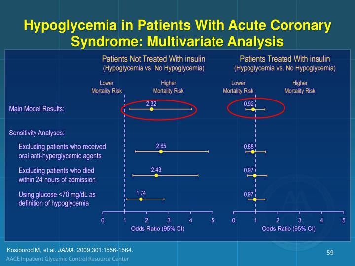 Hypoglycemia in Patients With Acute Coronary Syndrome: Multivariate Analysis