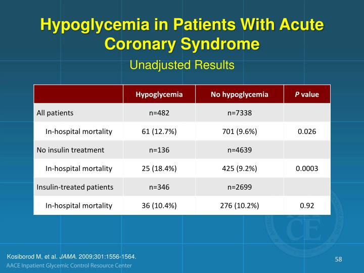 Hypoglycemia in Patients With Acute Coronary Syndrome