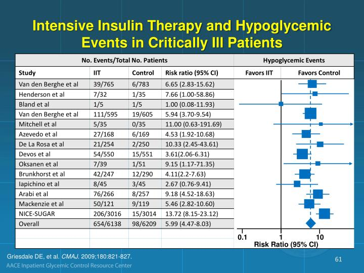 Intensive Insulin Therapy and Hypoglycemic Events in Critically Ill Patients
