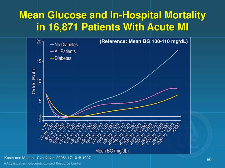 Mean Glucose and In-Hospital Mortality in 16,871 Patients With Acute MI