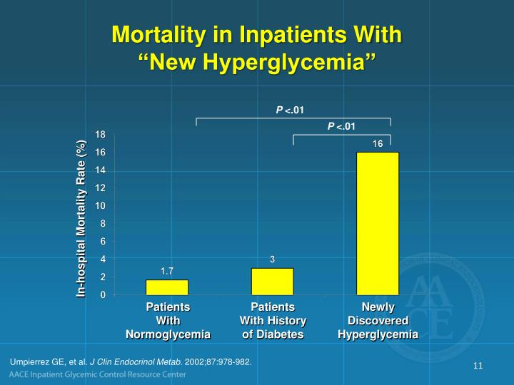 Mortality in Inpatients With