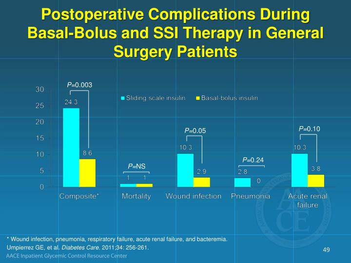 Postoperative Complications During Basal-Bolus and SSI Therapy in General Surgery Patients