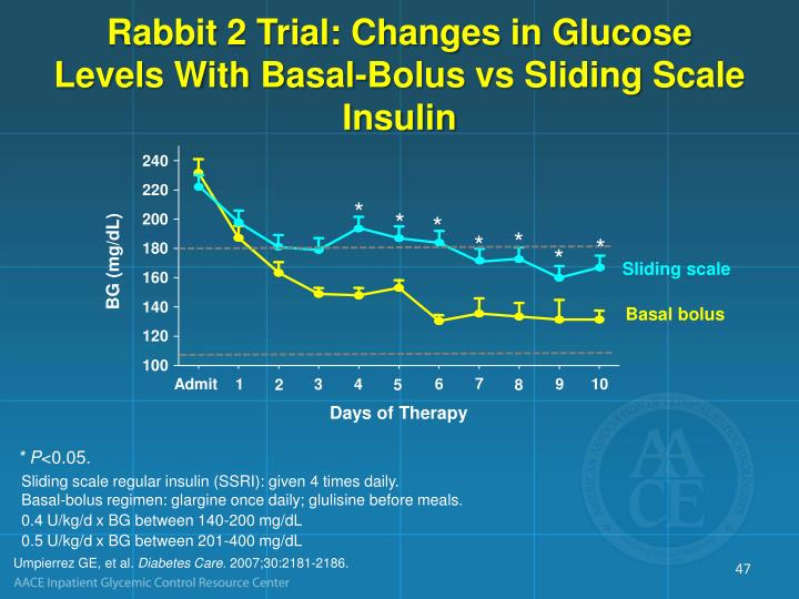 Rabbit 2 Trial: Changes in Glucose Levels With Basal-Bolus vs Sliding Scale Insulin