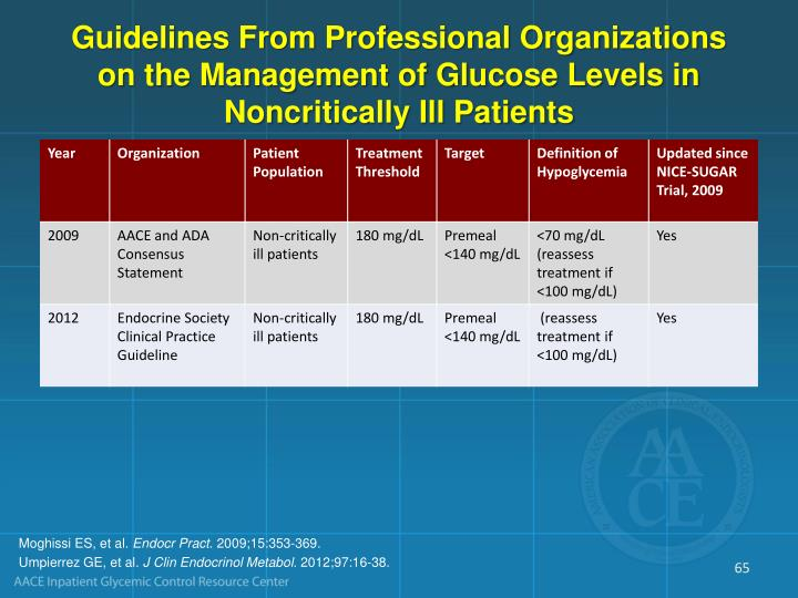 Guidelines From Professional Organizations on the Management of Glucose Levels in