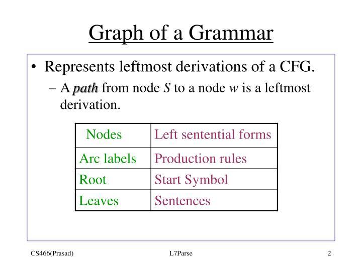 Graph of a Grammar