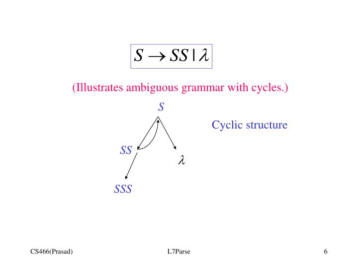 (Illustrates ambiguous grammar with cycles.)