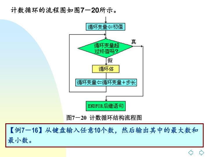 计数循环的流程图如图