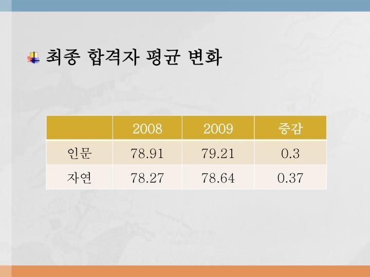 최종 합격자 평균 변화