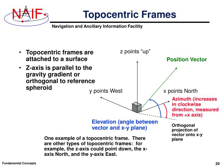 Topocentric Frames