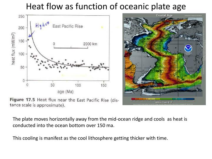 Heat flow as function of oceanic plate age