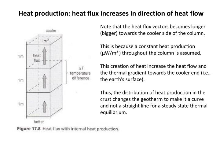 Heat production: heat flux increases in direction of heat flow