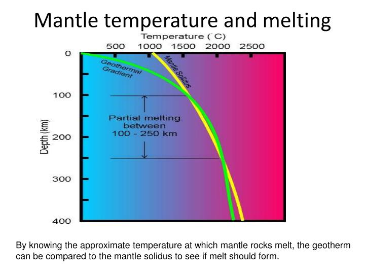 Mantle temperature and melting