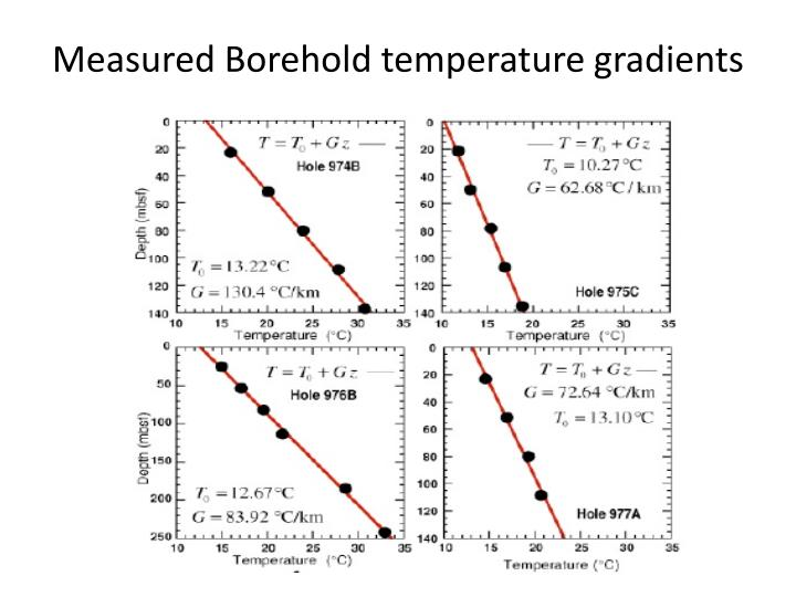 Measured Borehold temperature gradients