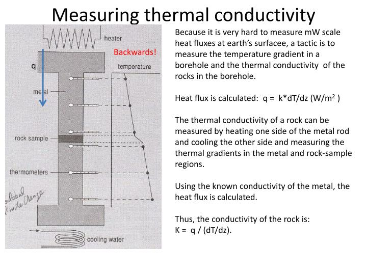 Measuring thermal conductivity