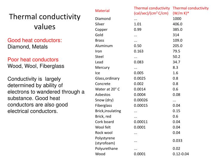 Thermal conductivity values