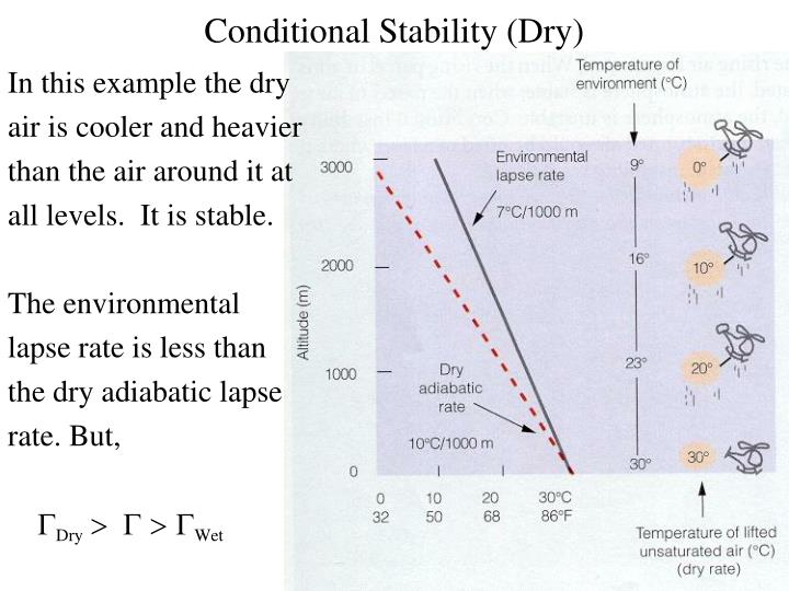 Conditional Stability (Dry)