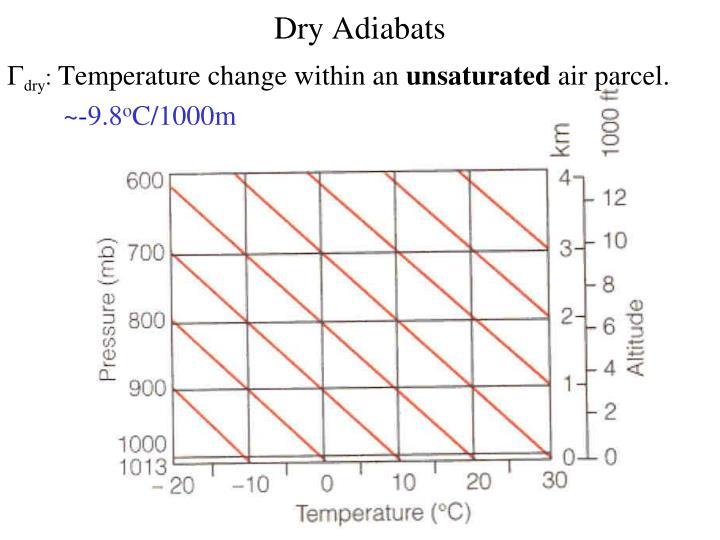 Dry Adiabats