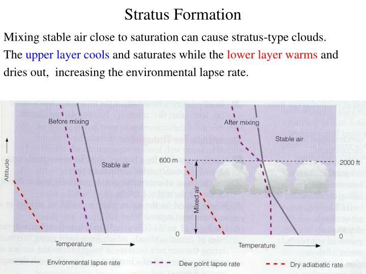 Stratus Formation