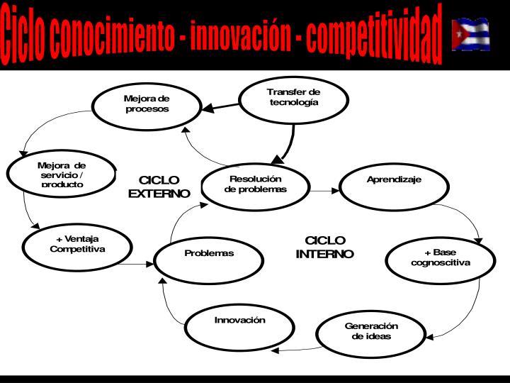 Ciclo conocimiento - innovación - competitividad